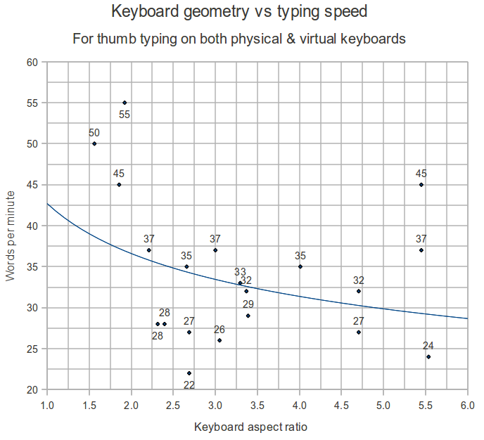keyboard geometry vs words per minute