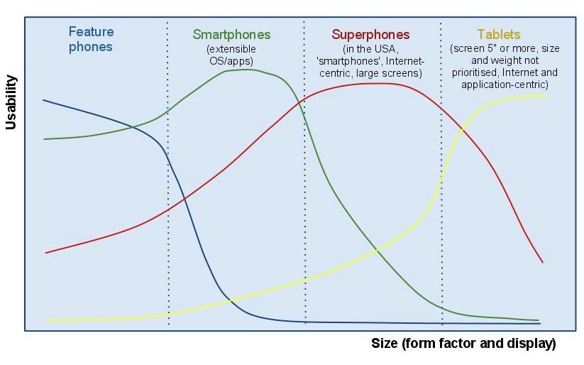 Device spectrum