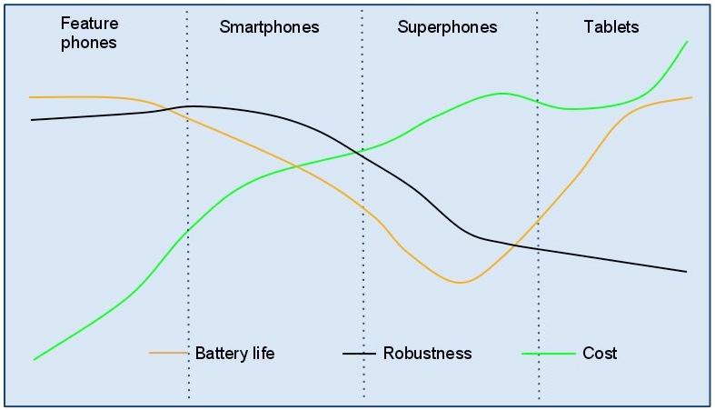 Battery life, robustness, etc.
