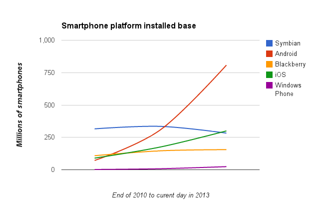 Installed base, calculated on a FOUR year sales summation
