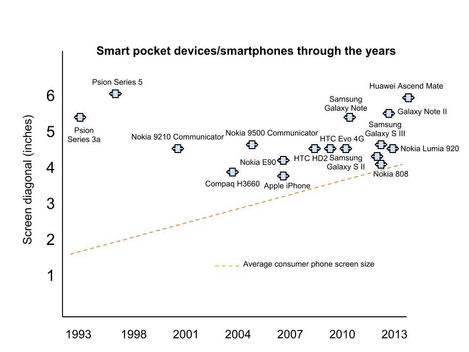 Chart, screen sizes