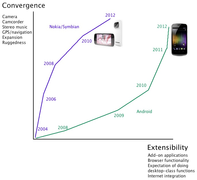 Smartphone chart