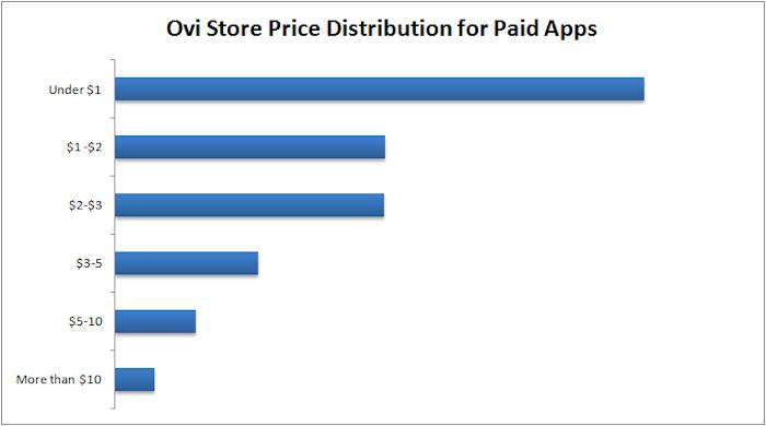 Price distribution in Ovi Store