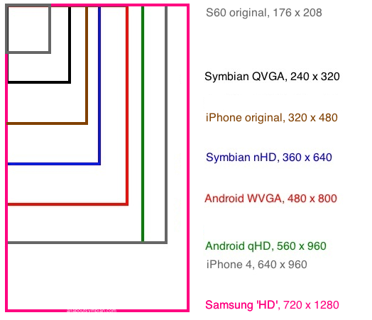 The thorny question of screen resolution. Is Symbian now ...