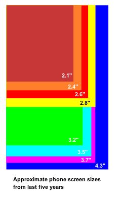 Relative screen sizes