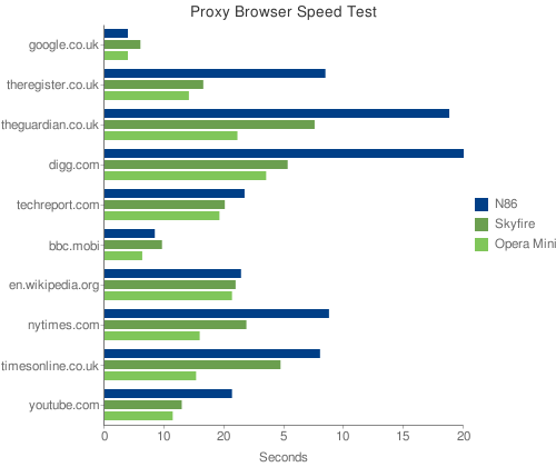 Proxy Browser test