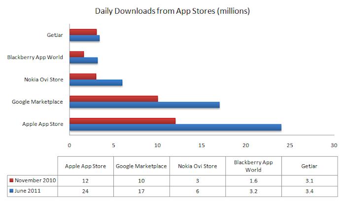 App Store Comparison