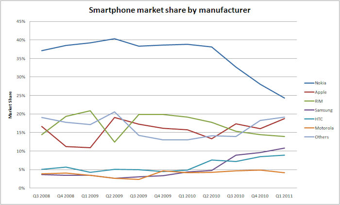 smartphone market by manufacturer share