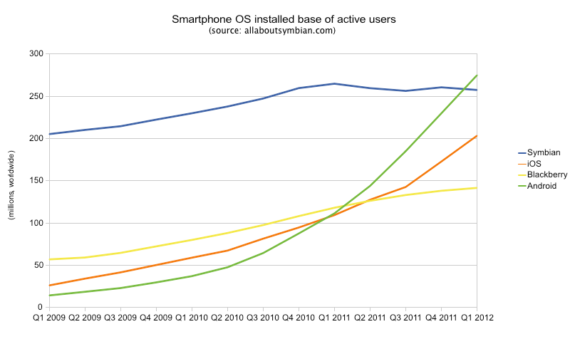 Installed base of smartphone OS, 2009 to 2012