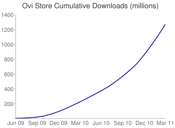 Ovi Store Cumulative downloads