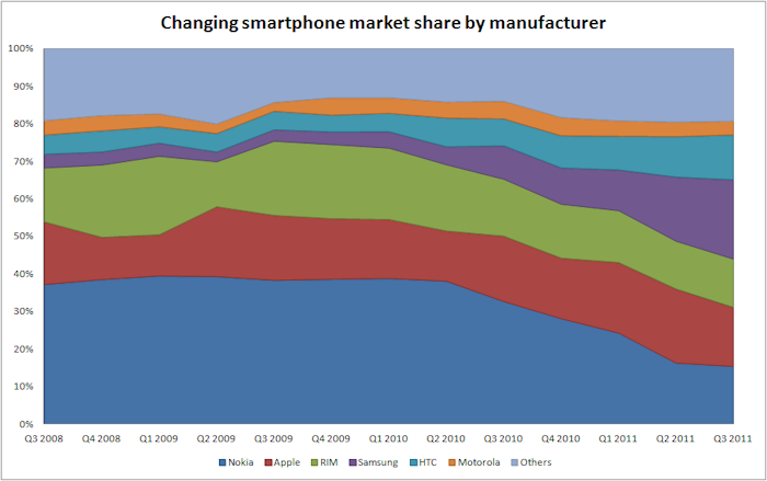 smartphone q3 2011 share
