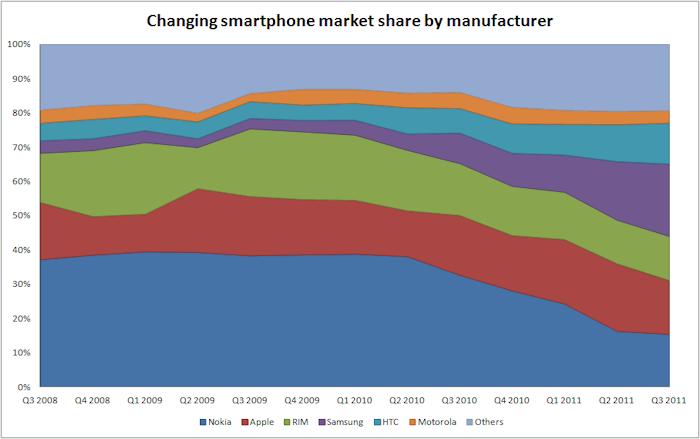 smartphone q3 2011 share