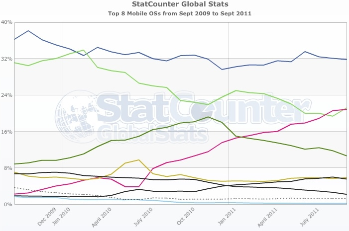Global mobile web access stats