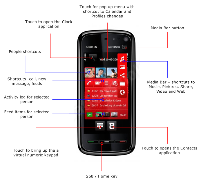 Nokia 5800 - touch-enabled, mid-range, music-focussed S60 phone
