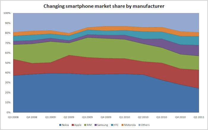 Changes in marketshare