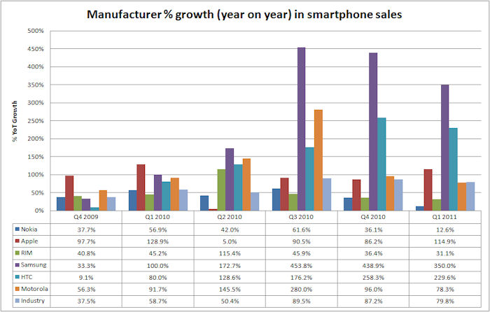 percentage growth YoY smartphone by manufacturer
