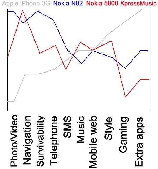 AAS chart