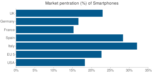 Market pentration