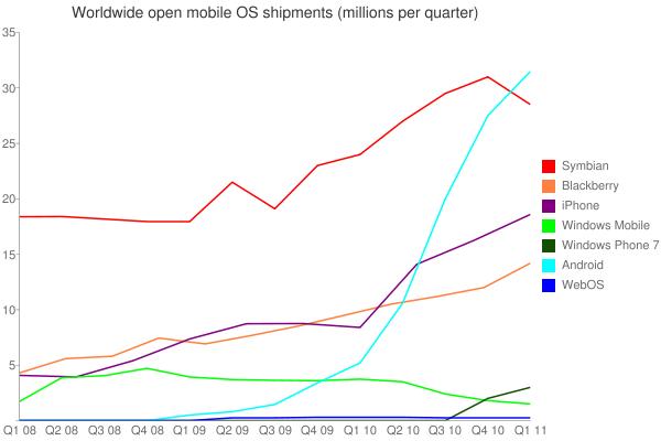 Smartphone shipments