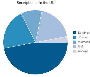 UK Smartphone by platform