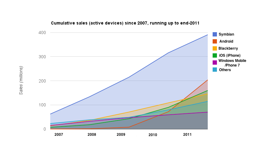 Cumulative sales over a five year period, 2007 to 2011
