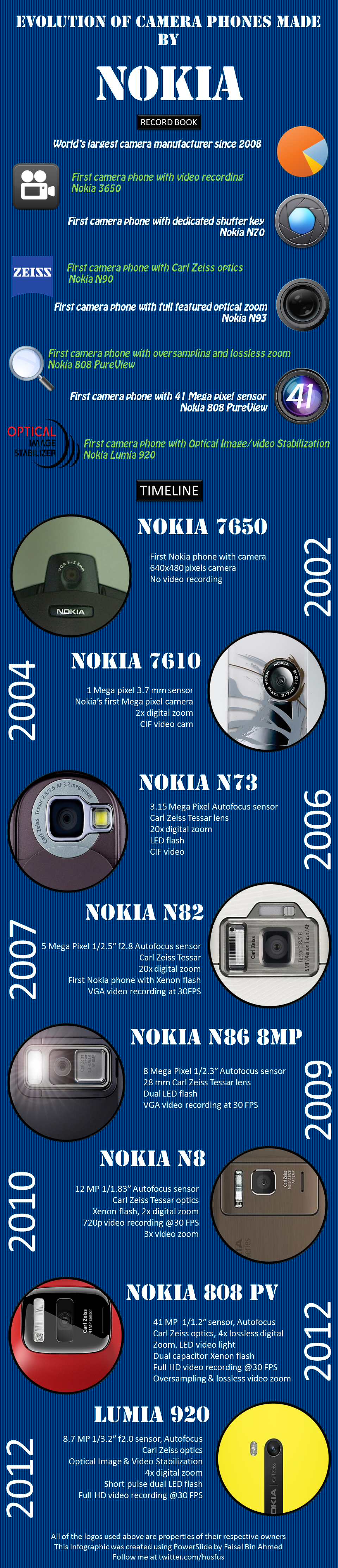 Nokia firsts/timeline