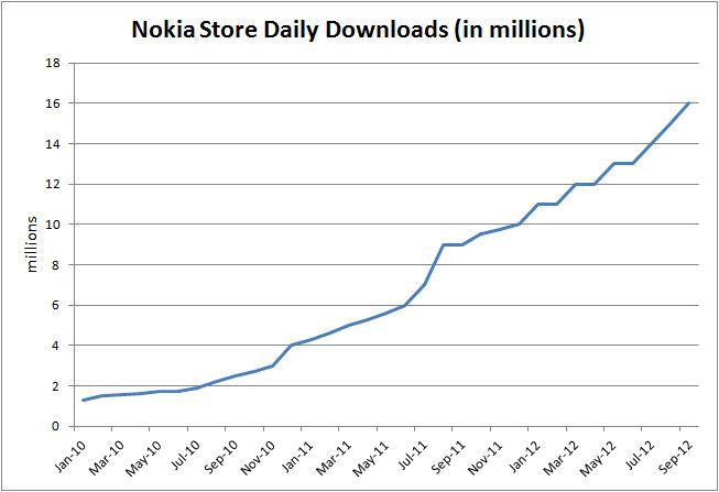 Nokia Store Downloads