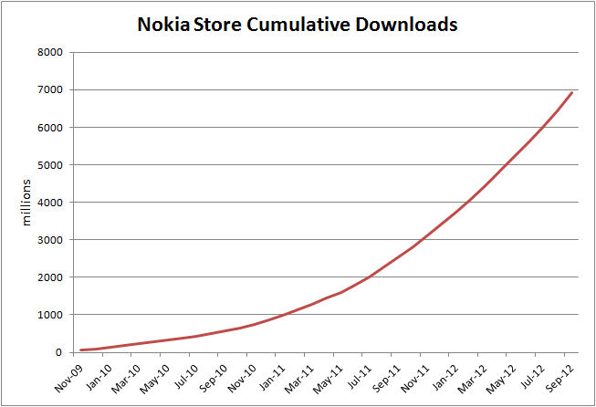 Nokia Store Cumulative downloads