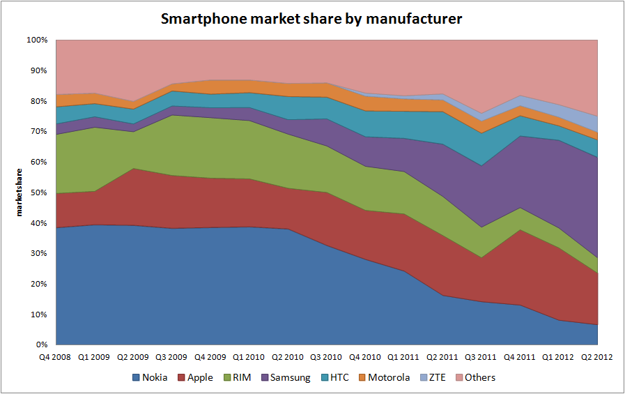 Smartphone marketshare