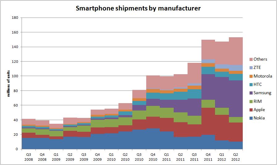 Smartphone shipments