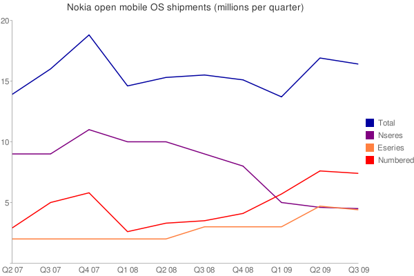 Nokia converged device results