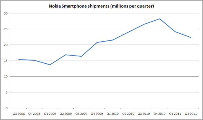Nokia Q2-2011