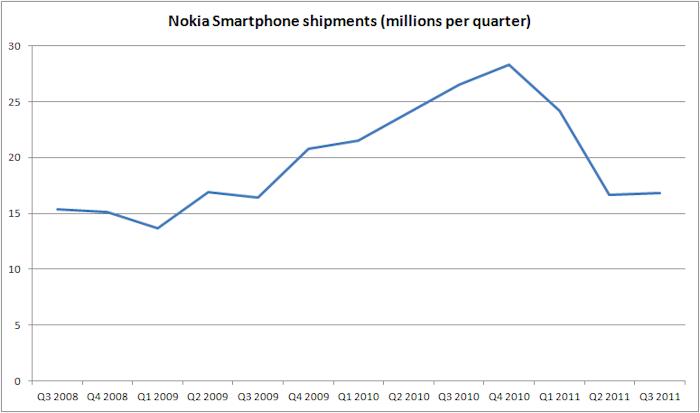 Nokia Q3 2011