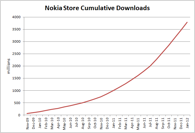 Chart: Nokia Store cumulative downloads