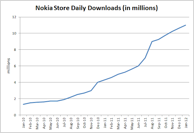 Chart: Nokia Store Daily Downloads