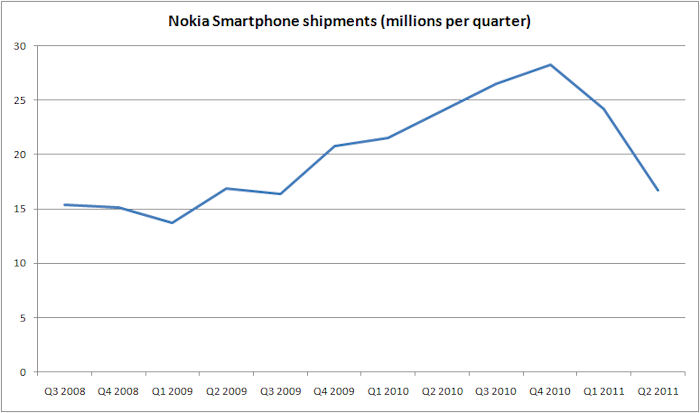 Nokia smartphone shipments