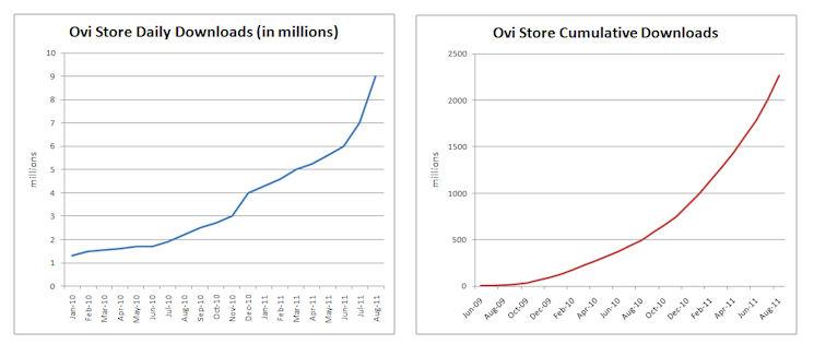Ovi Store stats Aug 2011