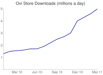 Ovi Store Downloads