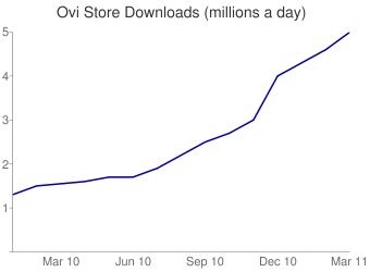 Ovi Store Downloads