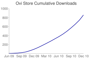 Cumulative Downloads