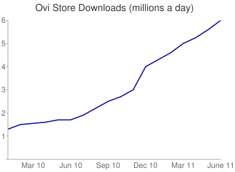Ovi Store Downloads per day
