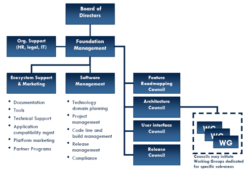Symbian Foundation Structure
