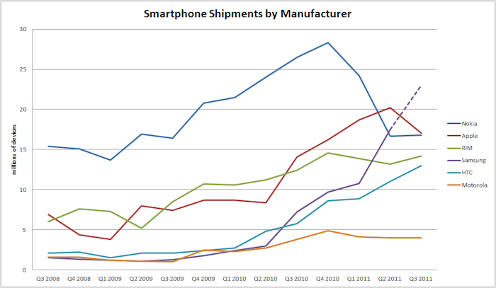 Smartphones Q3