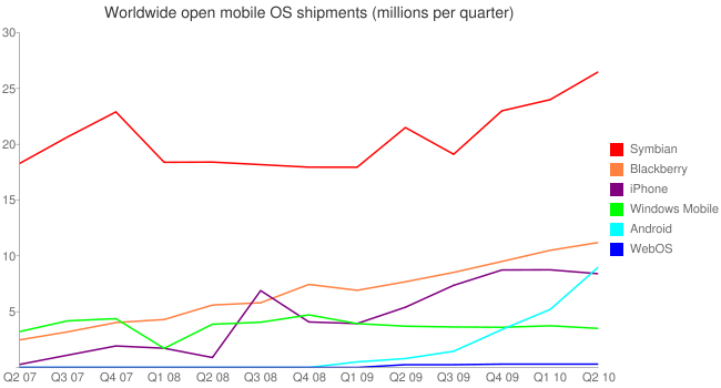 Nokia's increased smartphone sales should mean that Q2 2010 is the first