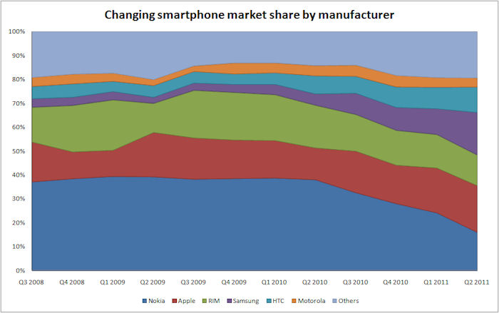 Smarthone market share over time