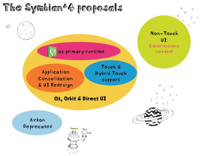 Symbian 4