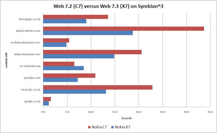 Web comparison chart